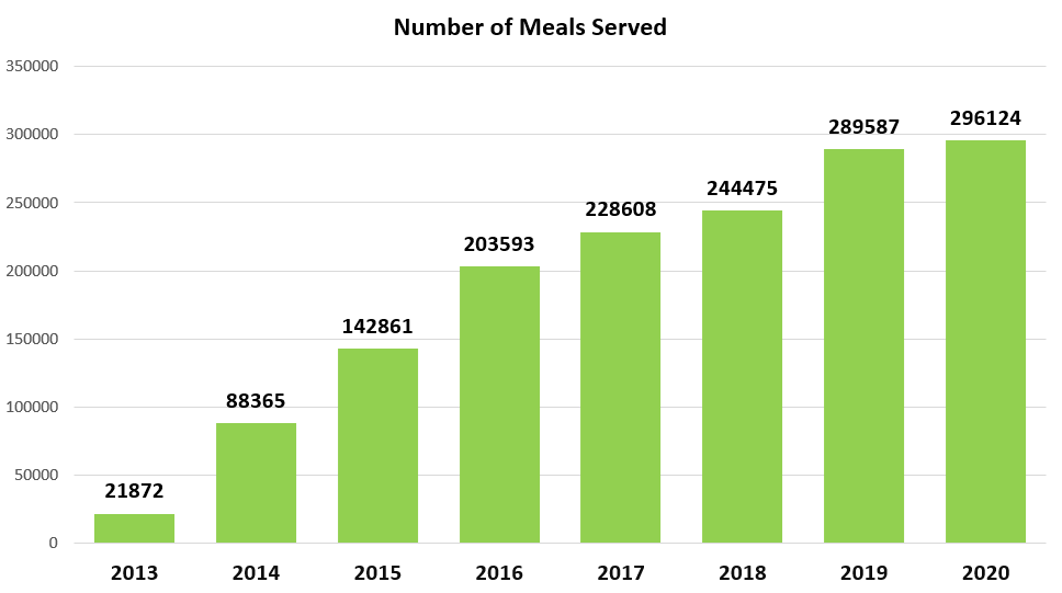 chart depicting number of meals served