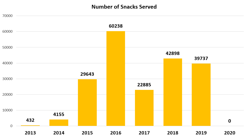 chart depicting number of snacks served