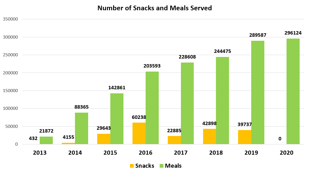 chart depicting number of snacks and meals served